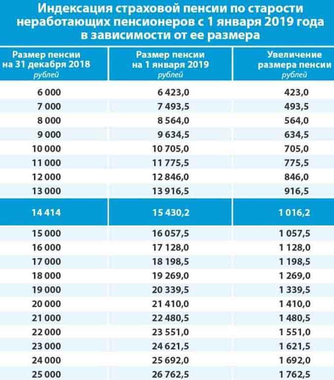 Индексация пенсии в 2019 году